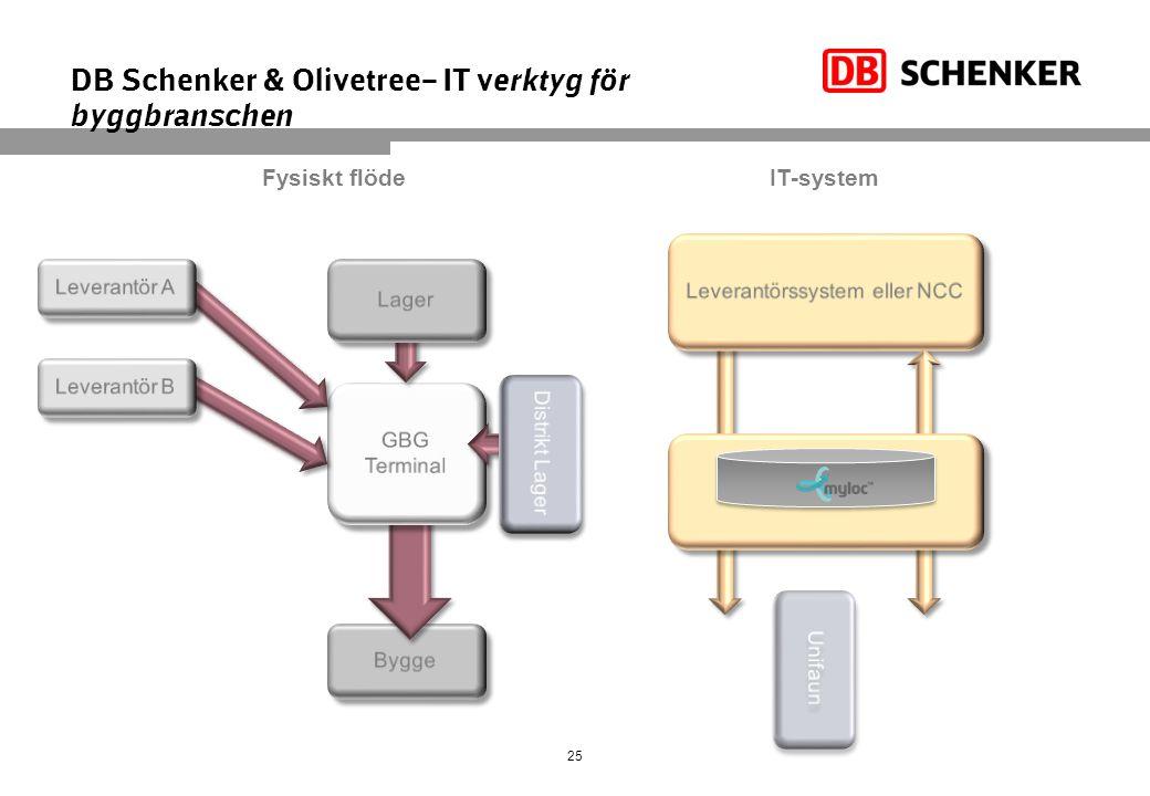 25 DB Schenker & Olivetree– IT verktyg för byggbranschen Fysiskt flödeIT-system