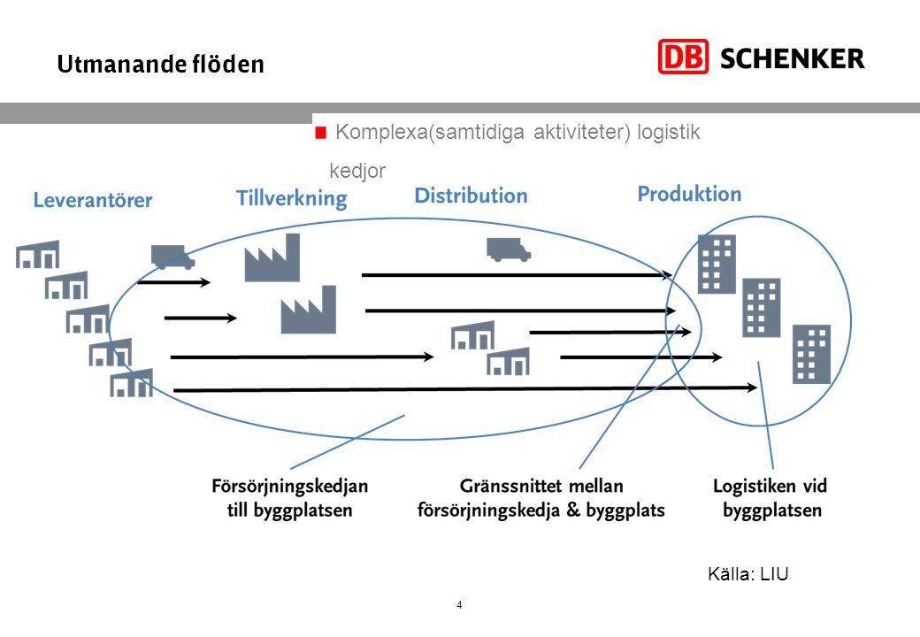 Utmanande flöden 4 Källa: LIU Komplexa(samtidiga aktiviteter) logistik kedjor