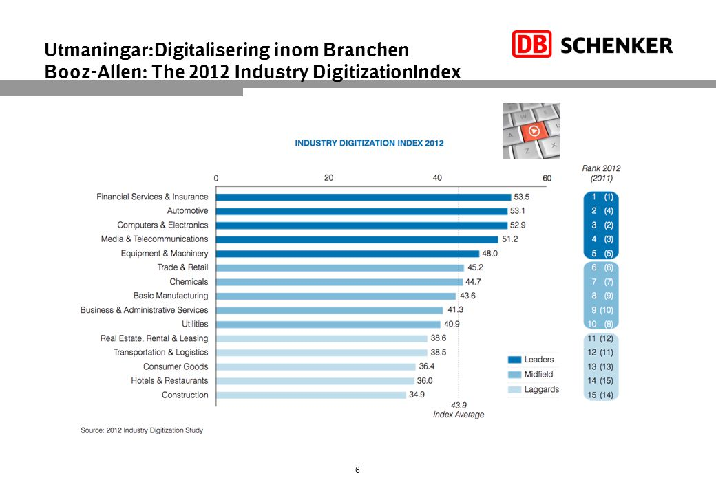 Utmaningar:Digitalisering inom Branchen Booz-Allen: The 2012 Industry DigitizationIndex 6