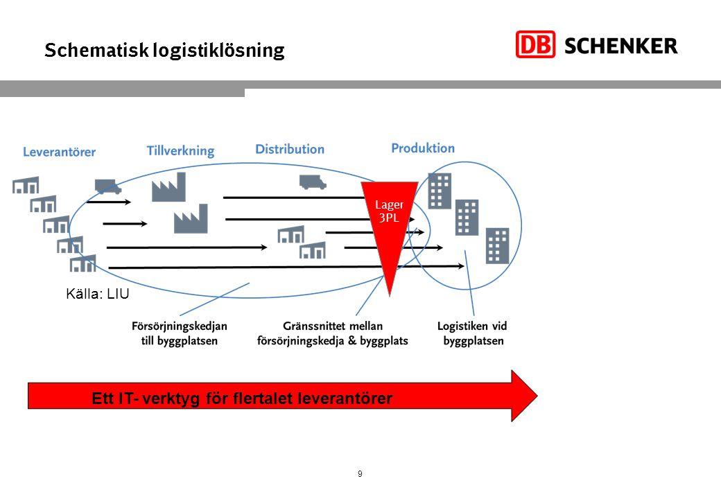 Schematisk logistiklösning 9 Källa: LIU Lager 3PL Ett IT- verktyg för flertalet leverantörer
