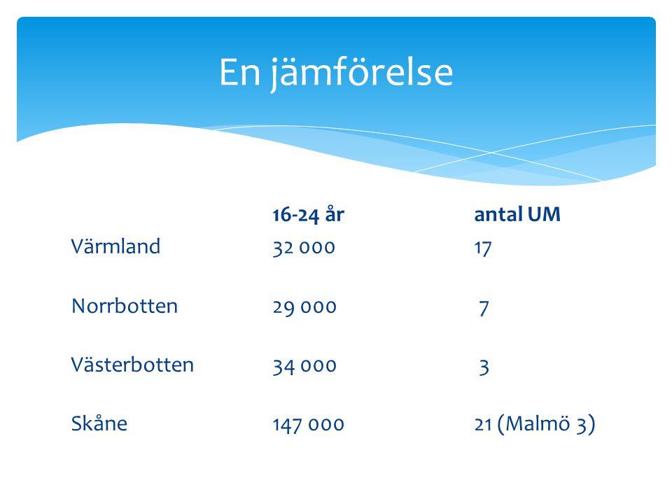En jämförelse 16-24 år antal UM Värmland32 00017 Norrbotten29 000 7 Västerbotten34 000 3 Skåne147 00021 (Malmö 3)