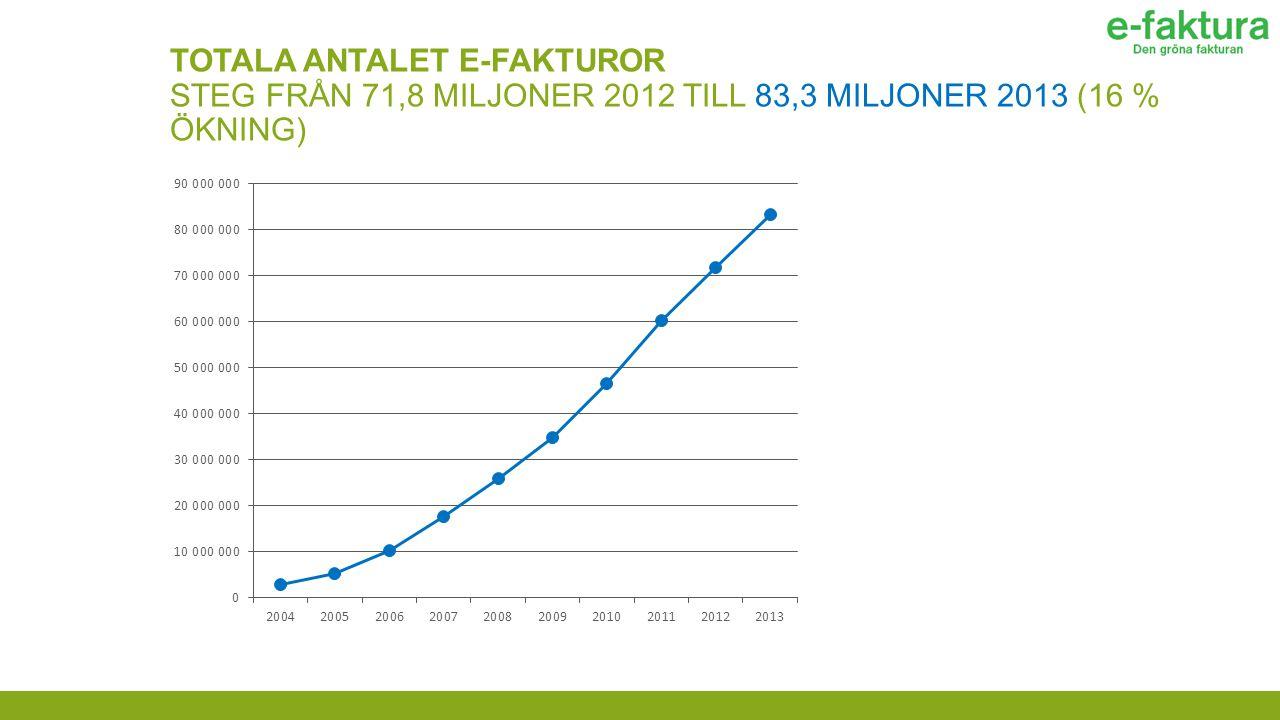 TOTALA ANTALET E-FAKTUROR STEG FRÅN 71,8 MILJONER 2012 TILL 83,3 MILJONER 2013 (16 % ÖKNING)