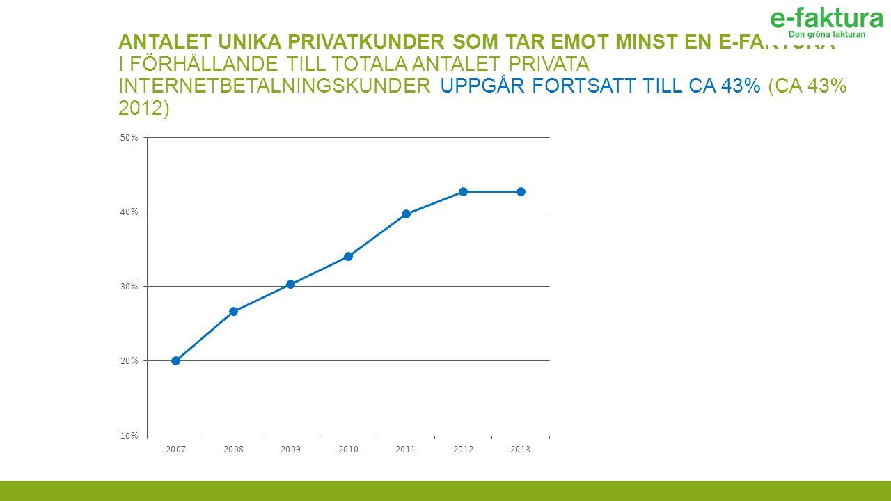 ANTALET UNIKA PRIVATKUNDER SOM TAR EMOT MINST EN E-FAKTURA I FÖRHÅLLANDE TILL TOTALA ANTALET PRIVATA INTERNETBETALNINGSKUNDER UPPGÅR FORTSATT TILL CA 43% (CA 43% 2012)