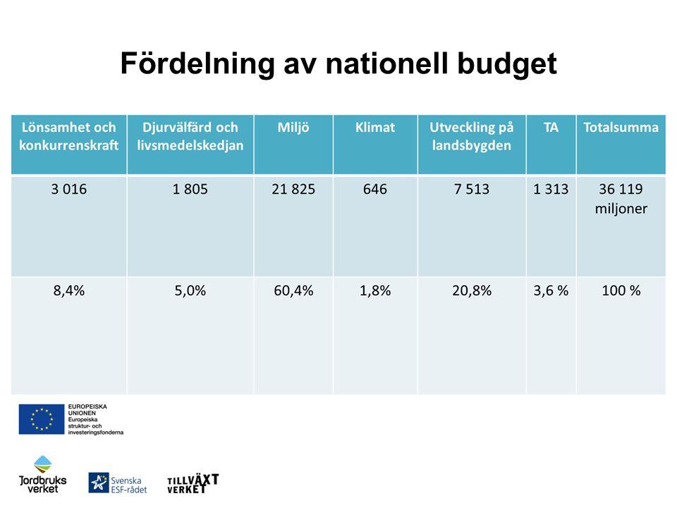 Europeiska havs- och fiskerifonden  1,5 miljarder kronor nationellt  Stöd för att främja hållbar utveckling av fisket  Stöd för att främja hållbar utveckling av vattenbruket  Stöd för att främja saluföring och beredning  Stöd för lokalt ledd utveckling  Stöd för att främja genomförandet av havs- och fiskeripolitiken