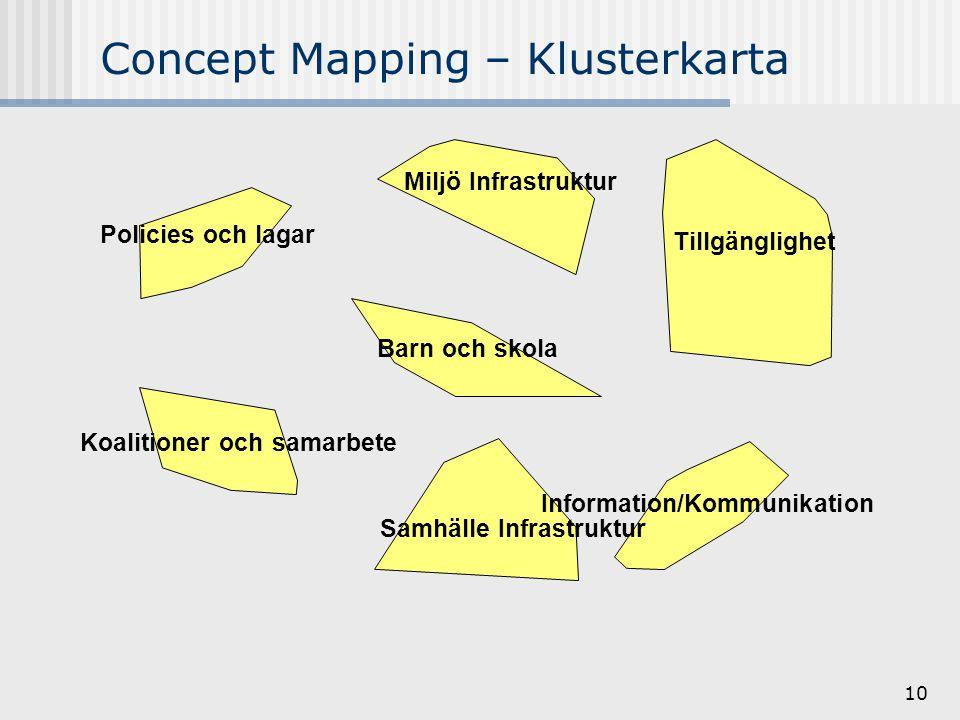 10 Concept Mapping – Klusterkarta Information/Kommunikation Samhälle Infrastruktur Tillgänglighet Barn och skola Miljö Infrastruktur Koalitioner och samarbete Policies och lagar