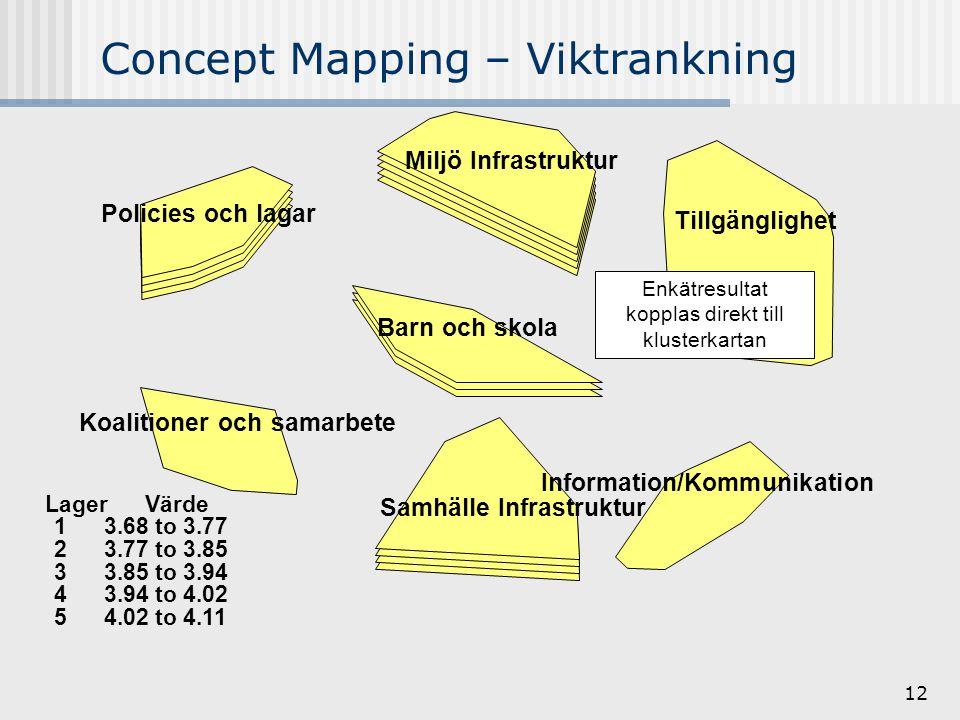 12 Concept Mapping – Viktrankning Information/Kommunikation Samhälle Infrastruktur Tillgänglighet Barn och skola Miljö Infrastruktur Koalitioner och samarbete Policies och lagar Lager Värde 1 3.68 to 3.77 2 3.77 to 3.85 3 3.85 to 3.94 4 3.94 to 4.02 5 4.02 to 4.11 Enkätresultat kopplas direkt till klusterkartan
