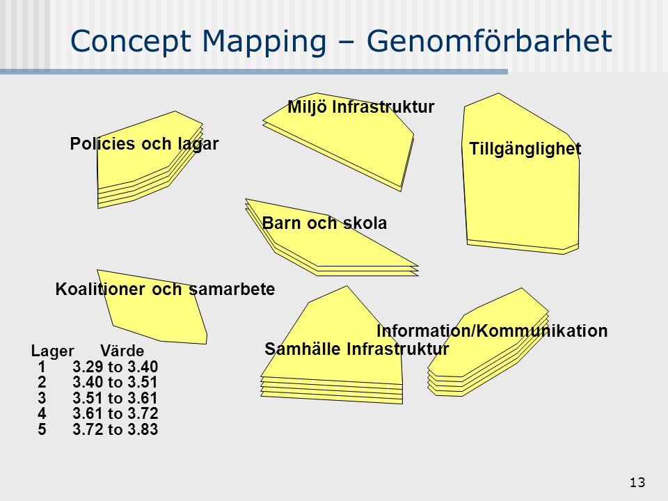 13 Concept Mapping – Genomförbarhet Information/Kommunikation Samhälle Infrastruktur Tillgänglighet Barn och skola Miljö Infrastruktur Koalitioner och samarbete Policies och lagar Lager Värde 1 3.29 to 3.40 2 3.40 to 3.51 3 3.51 to 3.61 4 3.61 to 3.72 5 3.72 to 3.83