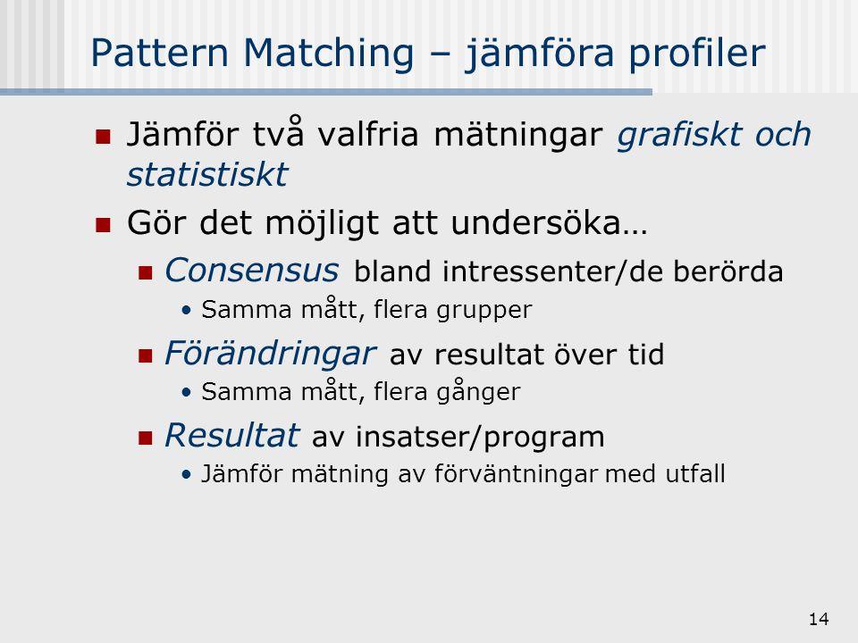 14 Pattern Matching – jämföra profiler Jämför två valfria mätningar grafiskt och statistiskt Gör det möjligt att undersöka… Consensus bland intressenter/de berörda Samma mått, flera grupper Förändringar av resultat över tid Samma mått, flera gånger Resultat av insatser/program Jämför mätning av förväntningar med utfall