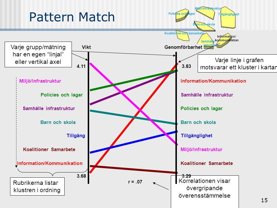 15 Pattern Match r =.07 Koalitioner Samarbete Miljö/Infrastruktur Tillgänglighet Barn och skola Policies och lagar Samhälle infrastruktur Information/Kommunikation Koalitioner Samarbete Tillgäng Barn och skola Samhälle infrastruktur Policies och lagar Miljö/Infrastruktur Varje grupp/mätning har en egen linjal eller vertikal axel Varje linje i grafen motsvarar ett kluster i kartan Information/ kommunikation Samhälle Infrastruktur Tillgänglighet Barn och skola Miljö Infrastruktur Koalitioner och Samarbete Policies och lagar Rubrikerna listar klustren i ordning Korrelationen visar övergripande överensstämmelse 4.11 3.68 3.83 3.29 ViktGenomförbarhet