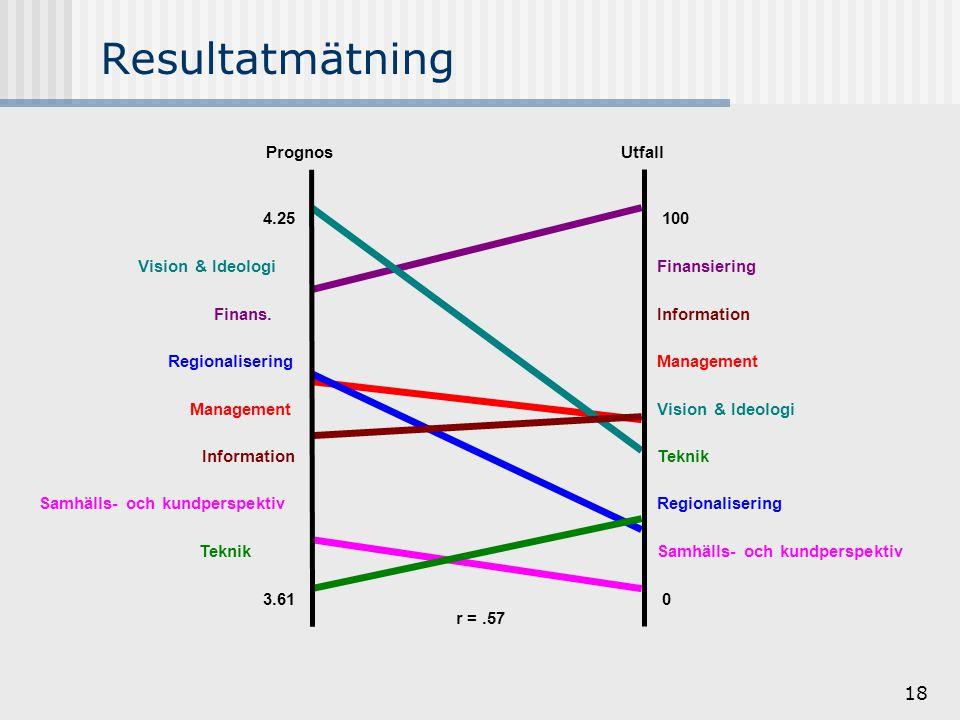 18 r =.57 PrognosUtfall 4.25 3.61 100 0 Samhälls- och kundperspektiv Regionalisering Teknik Vision & Ideologi Management Information Finansiering Teknik Samhälls- och kundperspektiv Information Management Regionalisering Finans.