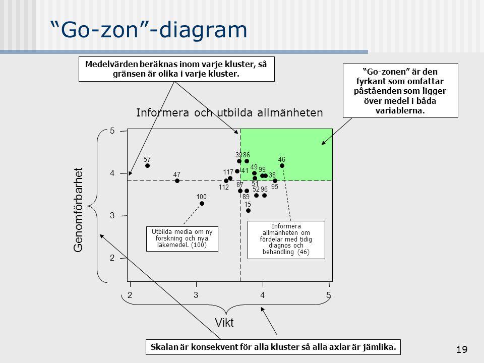 19 Go-zon -diagram 5432 5 4 3 2 Vikt Genomförbarhet 117 112 100 99 96 95 89 87 86 57 52 51 49 47 46 41 39 38 15 Informera och utbilda allmänheten Utbilda media om ny forskning och nya läkemedel.