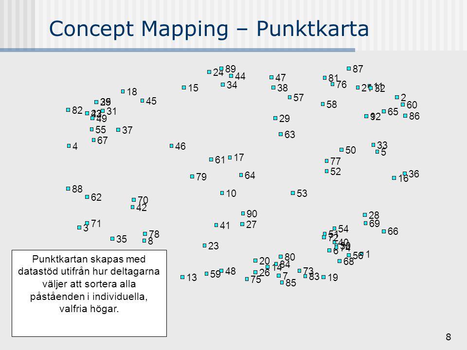 8 Concept Mapping – Punktkarta Punktkartan skapas med datastöd utifrån hur deltagarna väljer att sortera alla påståenden i individuella, valfria högar.