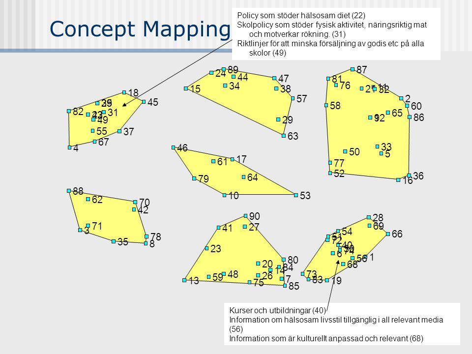 9 Concept Mapping Policy som stöder hälsosam diet (22) Skolpolicy som stöder fysisk aktivitet, näringsriktig mat och motverkar rökning.
