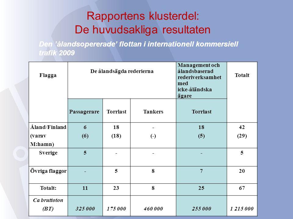Rapportens klusterdel: De huvudsakliga resultaten Flagga De ålandsägda rederierna Management och ålandsbaserad rederiverksamhet med icke-åländska ägare Totalt PassagerareTorrlastTankersTorrlast Åland/Finland (varav M:hamn) 6 (6) 18 (18) - (-) 18 (5) 42 (29) Sverige5---5 Övriga flaggor-58720 Totalt:112382567 Ca bruttoton (BT)325 000175 000460 000255 0001 215 000 Den 'ålandsopererade' flottan i internationell kommersiell trafik 2009