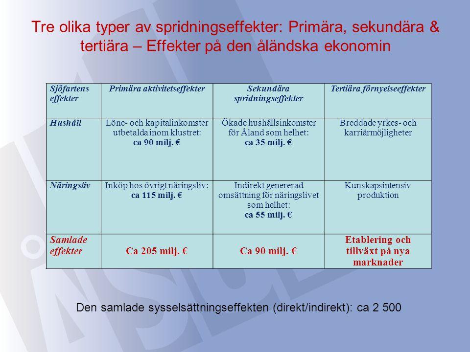 Tre olika typer av spridningseffekter: Primära, sekundära & tertiära – Effekter på den åländska ekonomin Sjöfartens effekter Primära aktivitetseffekterSekundära spridningseffekter Tertiära förnyelseeffekter HushållLöne- och kapitalinkomster utbetalda inom klustret: ca 90 milj.