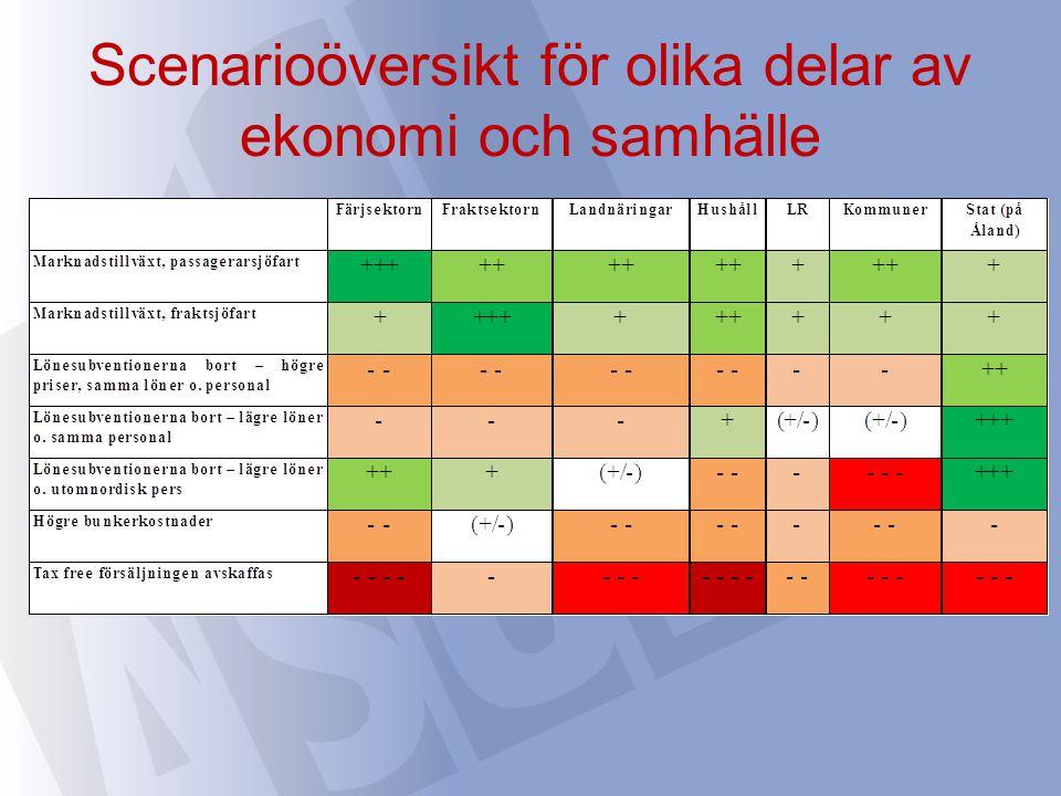 Scenarioöversikt för olika delar av ekonomi och samhälle