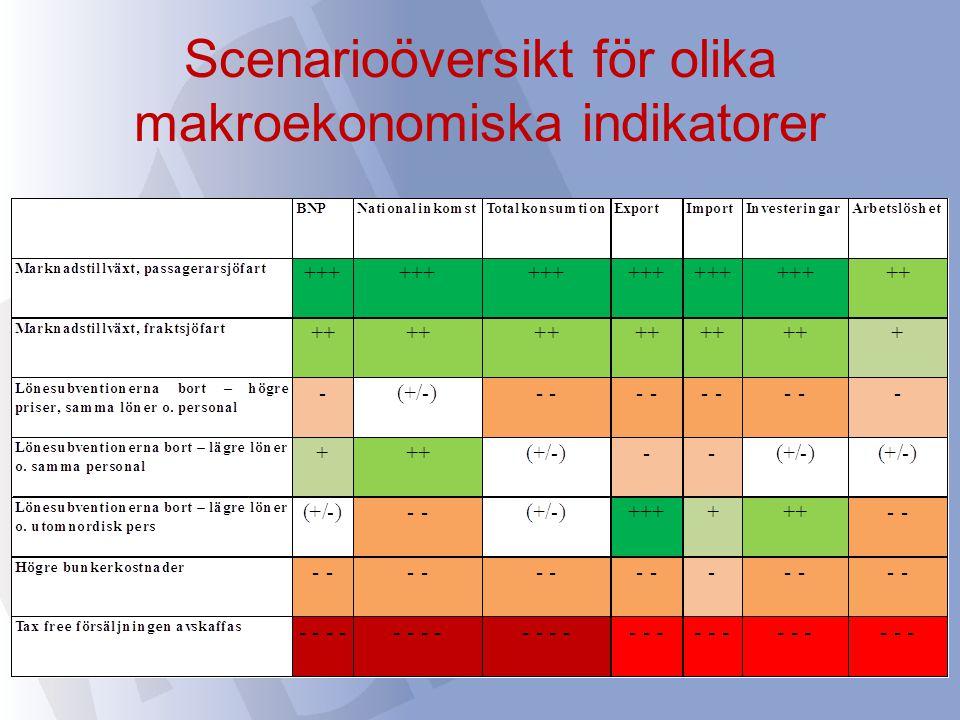 Scenarioöversikt för olika makroekonomiska indikatorer