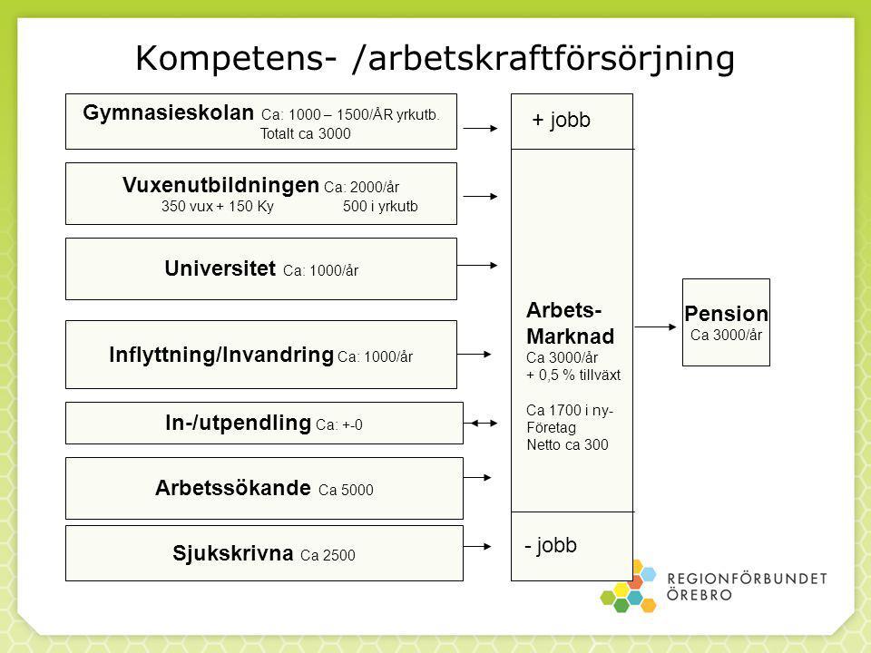 Kompetens- /arbetskraftförsörjning Gymnasieskolan Ca: 1000 – 1500/ÅR yrkutb.