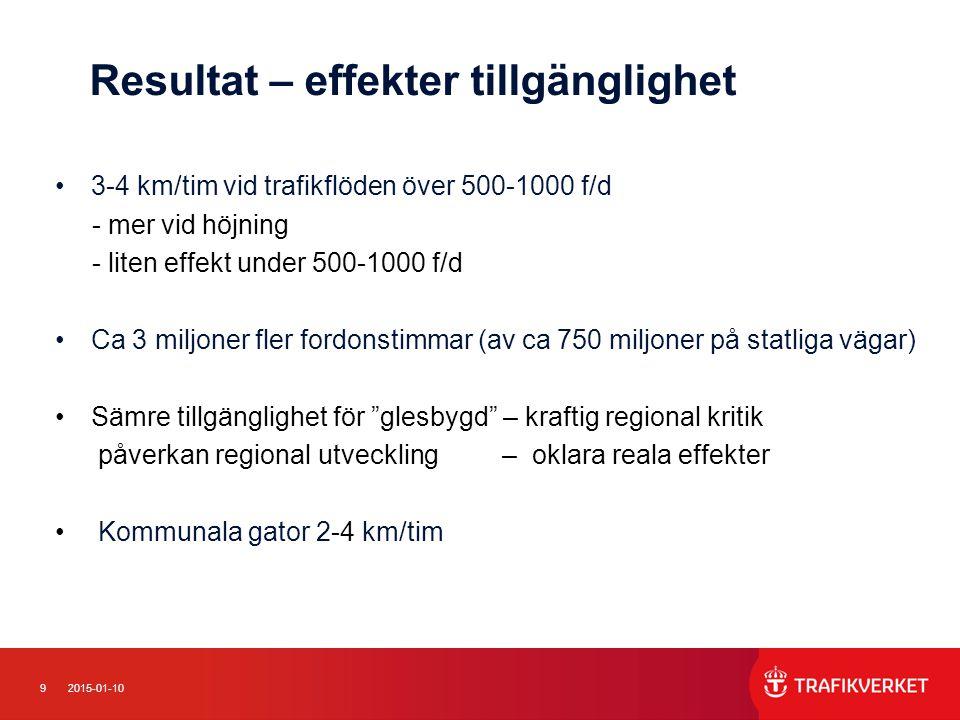 92015-01-10 Resultat – effekter tillgänglighet 3-4 km/tim vid trafikflöden över 500-1000 f/d - mer vid höjning - liten effekt under 500-1000 f/d Ca 3 miljoner fler fordonstimmar (av ca 750 miljoner på statliga vägar) Sämre tillgänglighet för glesbygd – kraftig regional kritik påverkan regional utveckling – oklara reala effekter Kommunala gator 2-4 km/tim