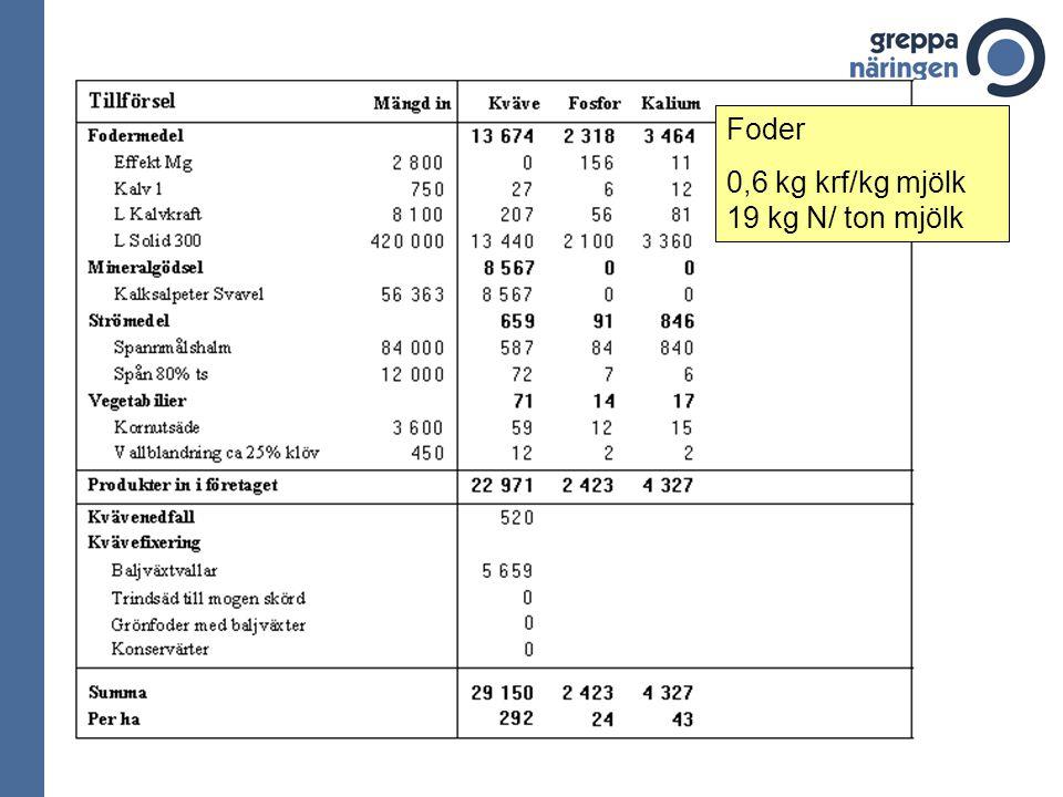 Foder 0,6 kg krf/kg mjölk 19 kg N/ ton mjölk