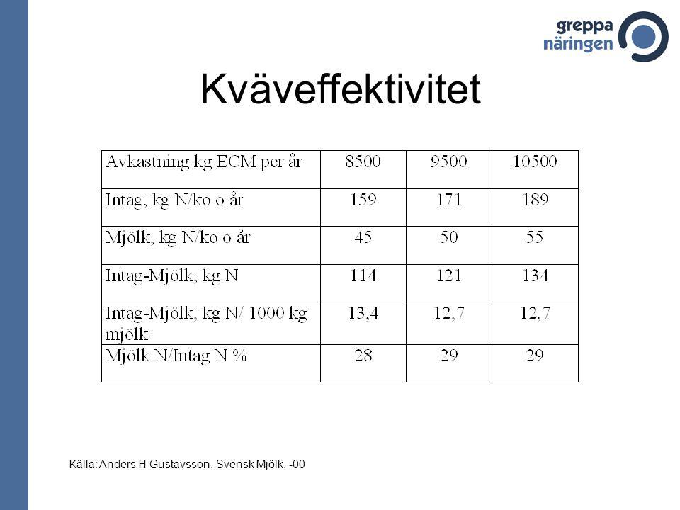 Kväveffektivitet Källa: Anders H Gustavsson, Svensk Mjölk, -00