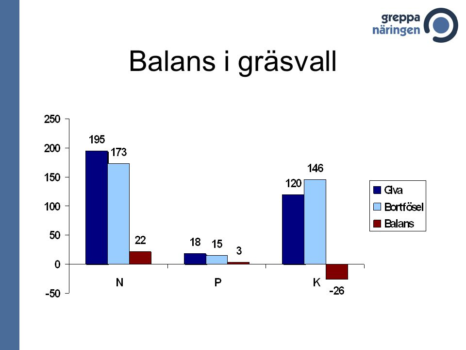 Balans i gräsvall