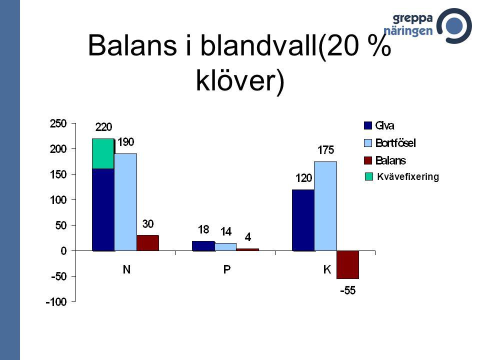 Balans i blandvall(20 % klöver) Kvävefixering