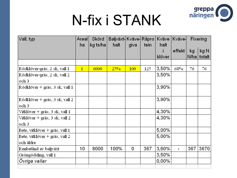 N-fix i STANK