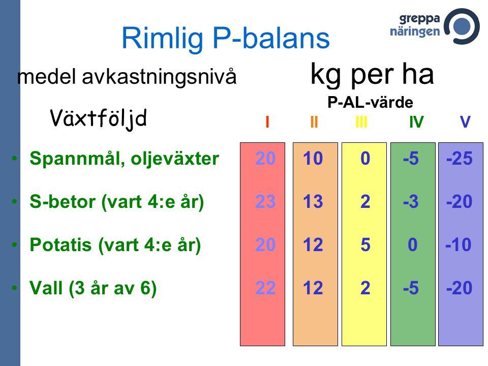 Rimlig P-balans medel avkastningsnivå kg per ha Spannmål, oljeväxter20 10 0 -5 -25 S-betor (vart 4:e år) 23 13 2 -3 -20 Potatis (vart 4:e år) 20 12 5