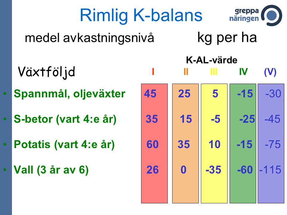 Spannmål, oljeväxter 45 25 5 -15 -30 S-betor (vart 4:e år) 35 15 -5 -25 -45 Potatis (vart 4:e år) 60 35 10 -15 -75 Vall (3 år av 6) 26 0 -35 -60 -115