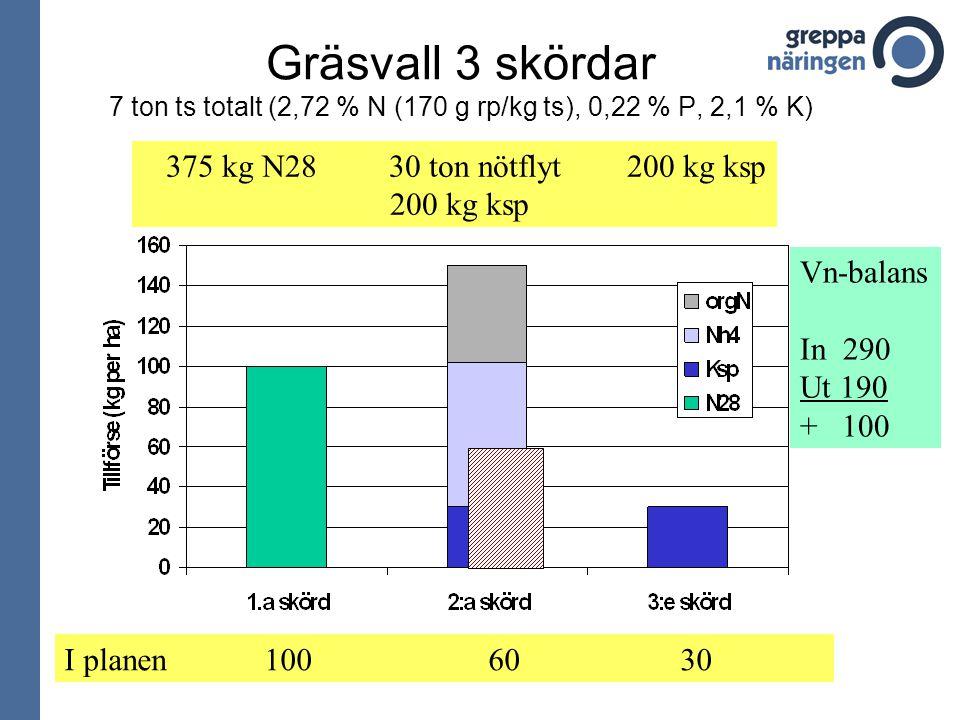 Gräsvall 3 skördar 7 ton ts totalt (2,72 % N (170 g rp/kg ts), 0,22 % P, 2,1 % K) I planen 100 60 30 375 kg N28 30 ton nötflyt 200 kg ksp 200 kg ksp V