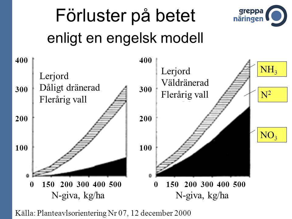 Lerjord Dåligt dränerad Flerårig vall Lerjord Väldränerad Flerårig vall NH 3 N2N2 NO 3 0 150 200 300 400 500 N-giva, kg/ha 400 300 200 100 400 300 200