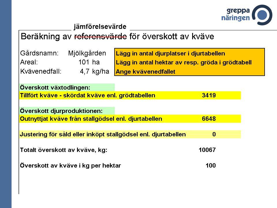 Lars Mjölkbonde, Falköping,100 ha vall + korn(ins), 80 kor + 100 kvigor Rimlighets- bedömning Vanliga fallgropar - mineralfoder - grovfoder/halm in/ut - stallgödsel in/ut - biprodukter in/ut