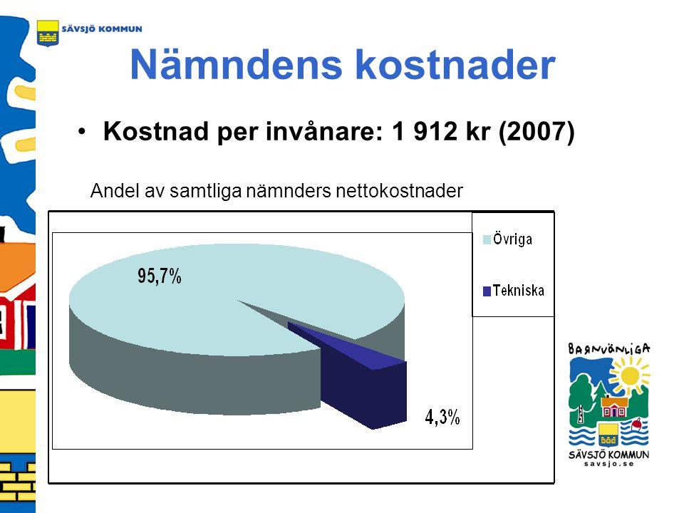 Nämndens kostnader Kostnad per invånare: 1 912 kr (2007) Andel av samtliga nämnders nettokostnader