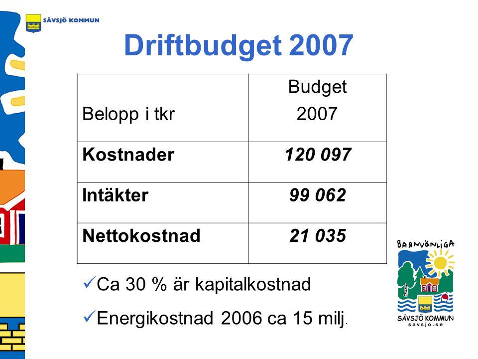 Driftbudget 2007 Budget Belopp i tkr2007 Kostnader120 097 Intäkter99 062 Nettokostnad21 035 Ca 30 % är kapitalkostnad Energikostnad 2006 ca 15 milj.