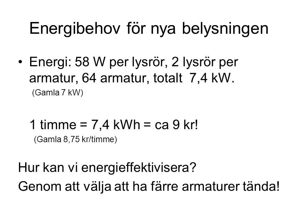 Energibehov för nya belysningen Energi: 58 W per lysrör, 2 lysrör per armatur, 64 armatur, totalt 7,4 kW. (Gamla 7 kW) 1 timme = 7,4 kWh = ca 9 kr! (G