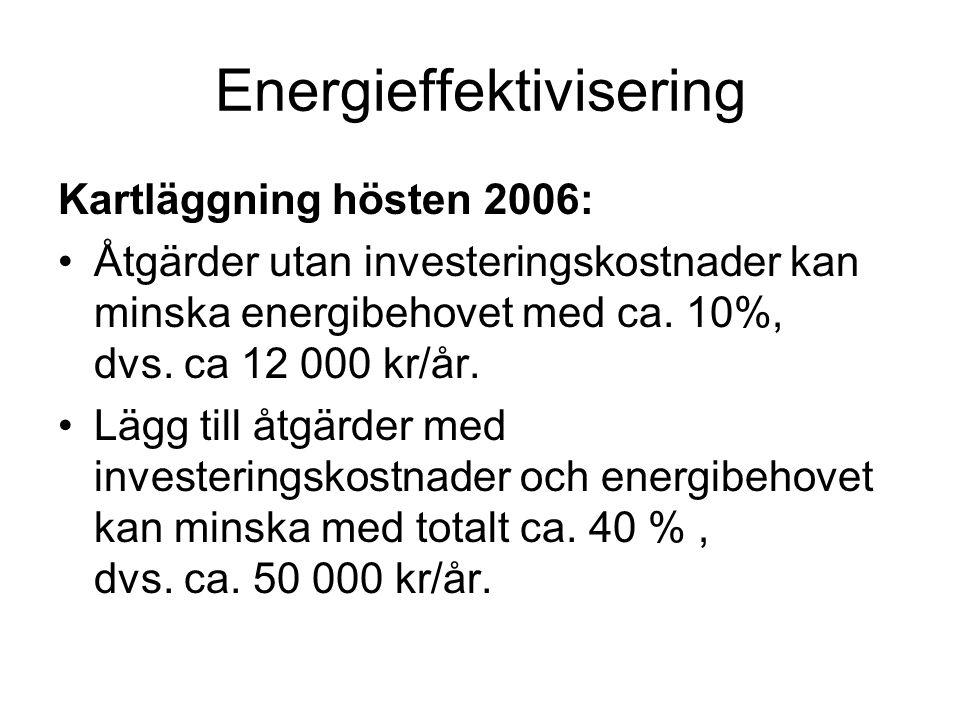 Energieffektivisering Kartläggning hösten 2006: Åtgärder utan investeringskostnader kan minska energibehovet med ca. 10%, dvs. ca 12 000 kr/år. Lägg t