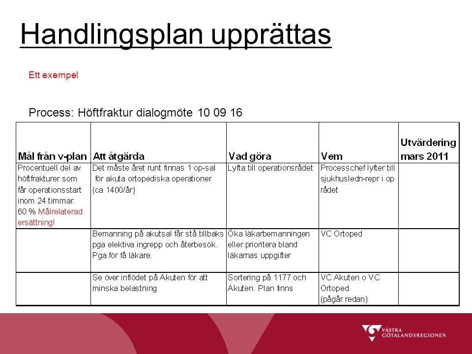 Handlingsplan upprättas Ett exempel Process: Höftfraktur dialogmöte 10 09 16