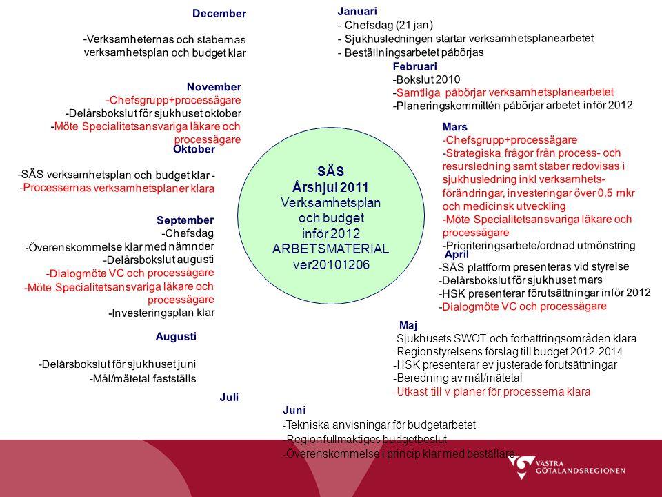 Juli April -SÄS plattform presenteras vid styrelse -Delårsbokslut för sjukhuset mars -HSK presenterar förutsättningar inför 2012 -Dialogmöte VC och pr