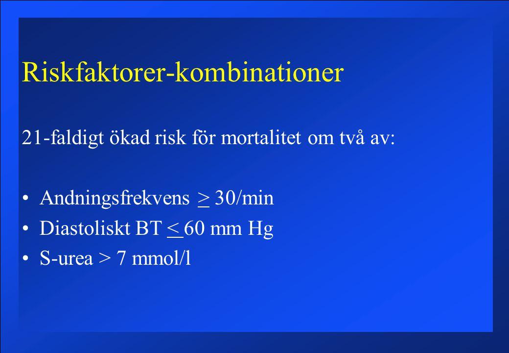 Riskfaktorer-kombinationer 21-faldigt ökad risk för mortalitet om två av: Andningsfrekvens > 30/min Diastoliskt BT < 60 mm Hg S-urea > 7 mmol/l