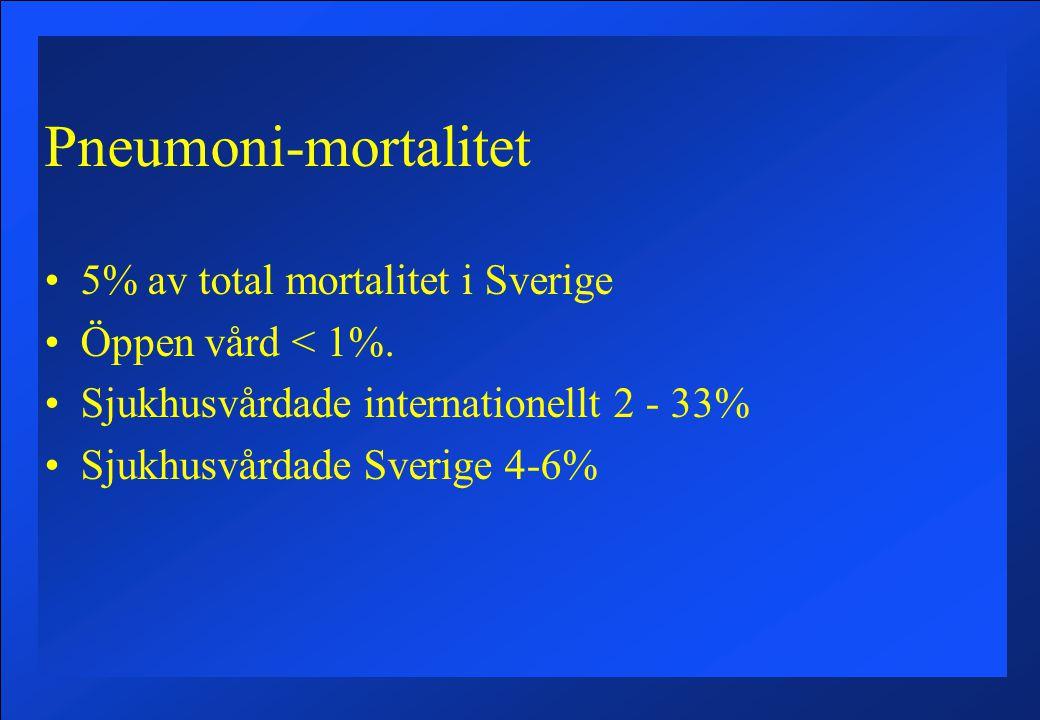 Pneumoni-mortalitet 5% av total mortalitet i Sverige Öppen vård < 1%. Sjukhusvårdade internationellt 2 - 33% Sjukhusvårdade Sverige 4-6%