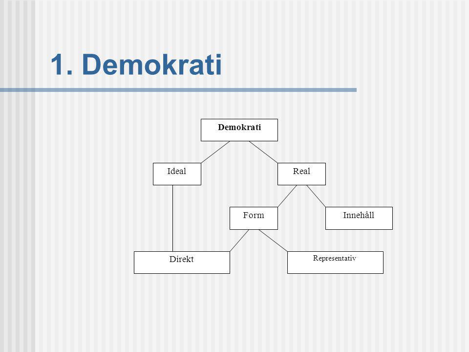 1. Demokrati Demokrati IdealReal FormInnehåll Direkt Representativ