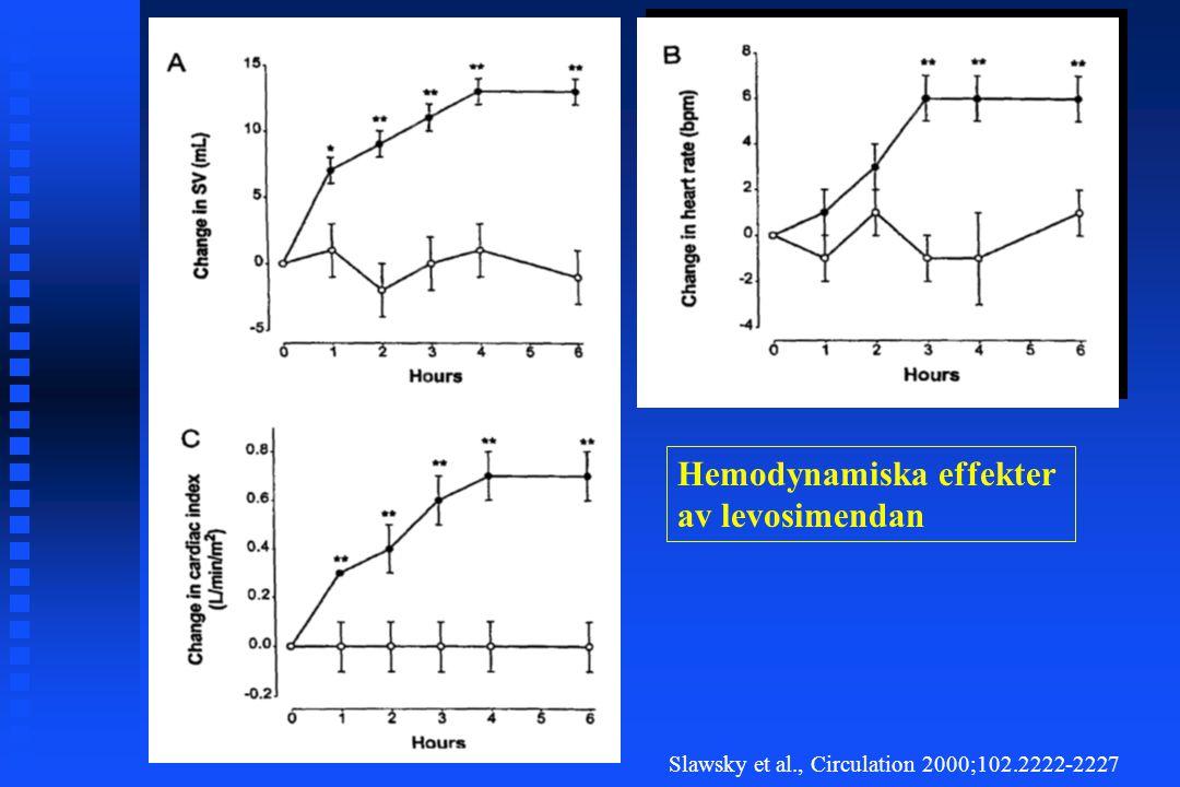 Hemodynamiska effekter av levosimendan Slawsky et al., Circulation 2000;102.2222-2227
