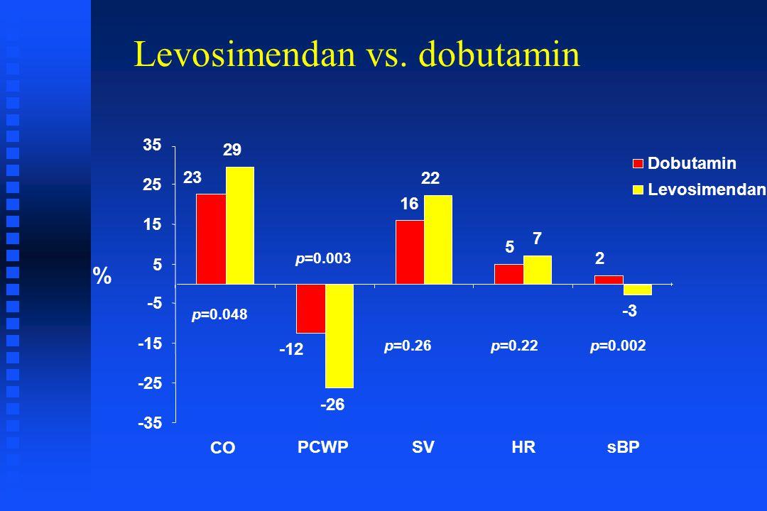 Levosimendan vs. dobutamin 23 -12 16 5 2 29 -26 22 7 -3 -35 -25 -15 -5 5 15 25 35 p=0.048 PCWPSVHRsBP % Dobutamin Levosimendan p=0.26p=0.22p=0.002 CO