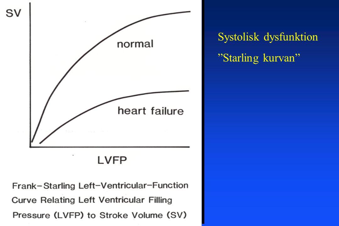 Systolisk dysfunktion. Relationen SVR - slagvolym.
