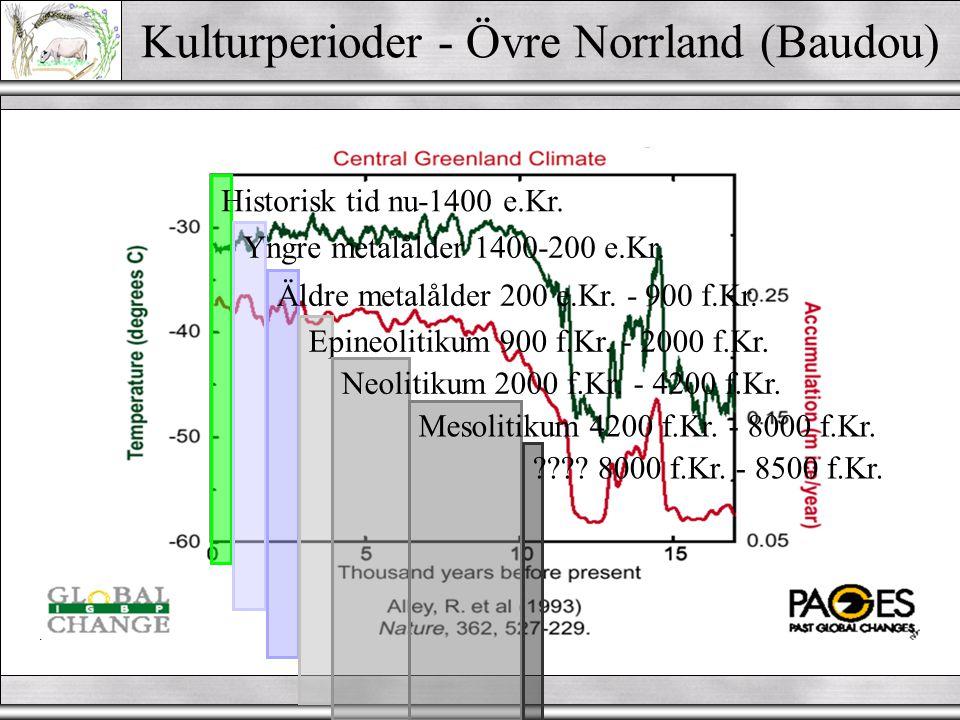 Pollen/Veg./klimatzoner  Klimatperioder (efter Blytt & Sernander) Subatlantisk - sval/fuktig Subboreal - varm/torr Atlantisk - varm/fuktig Boreal - v