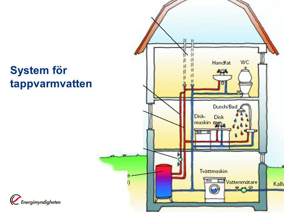 1 System för tappvarmvatten
