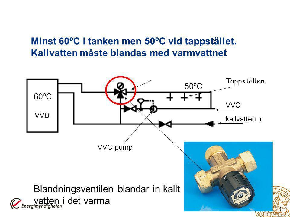 14 Minst 60ºC i tanken men 50ºC vid tappstället. Kallvatten måste blandas med varmvattnet VVB kallvatten in VVC Tappställen VVC-pump Blandningsventile
