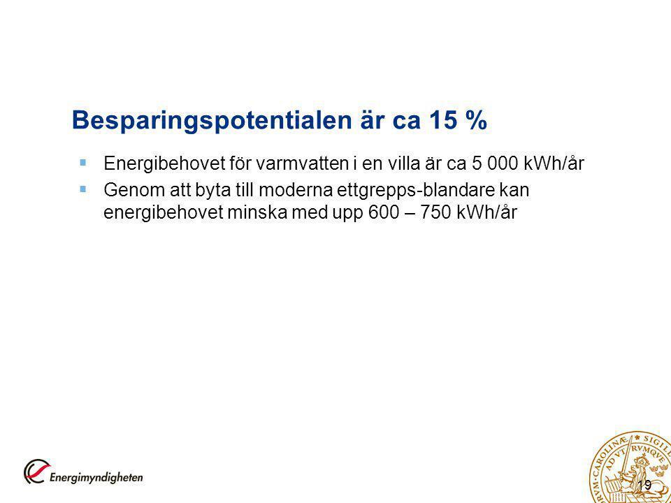 19 Besparingspotentialen är ca 15 %  Energibehovet för varmvatten i en villa är ca 5 000 kWh/år  Genom att byta till moderna ettgrepps-blandare kan energibehovet minska med upp 600 – 750 kWh/år