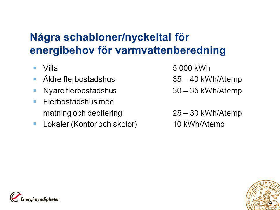 4 Några schabloner/nyckeltal för energibehov för varmvattenberedning  Villa5 000 kWh  Äldre flerbostadshus35 – 40 kWh/Atemp  Nyare flerbostadshus30 – 35 kWh/Atemp  Flerbostadshus med mätning och debitering25 – 30 kWh/Atemp  Lokaler (Kontor och skolor)10 kWh/Atemp